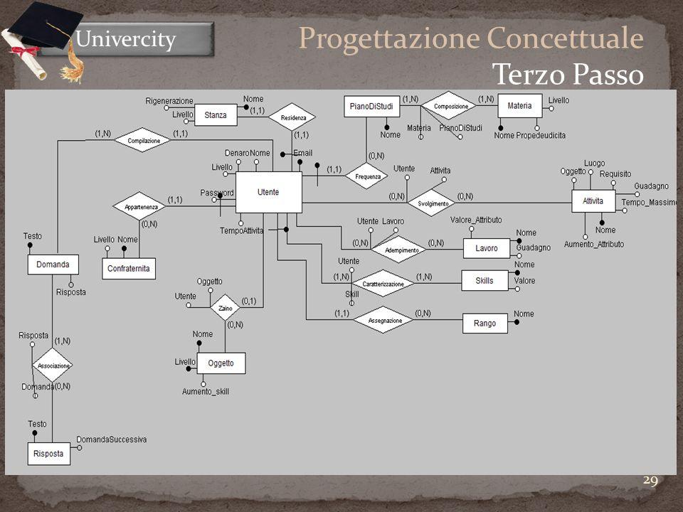 29 Univercity Progettazione Concettuale Terzo Passo