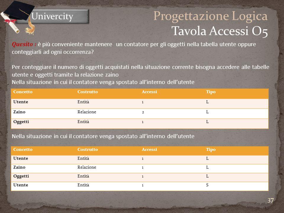 37 Univercity Progettazione Logica Tavola Accessi O5 ConcettoCostruttoAccessiTipo UtenteEntità1L ZainoRelazione2L OggettiEntità1L ConcettoCostruttoAccessiTipo UtenteEntità1L ZainoRelazione1L OggettiEntità1L UtenteEntità1S Quesito : è più conveniente mantenere un contatore per gli oggetti nella tabella utente oppure conteggiarli ad ogni occorrenza.