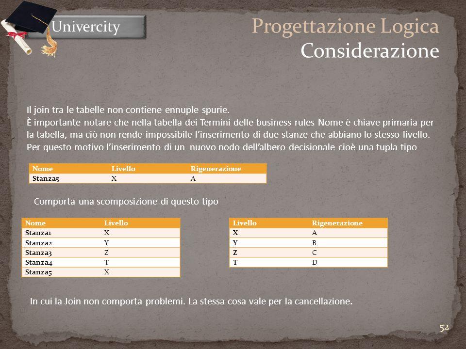 52 Univercity Progettazione Logica Considerazione NomeLivelloRigenerazione Stanza5XA NomeLivello Stanza1X Stanza2Y Stanza3Z Stanza4T Stanza5X LivelloRigenerazione XA YB ZC TD Il join tra le tabelle non contiene ennuple spurie.