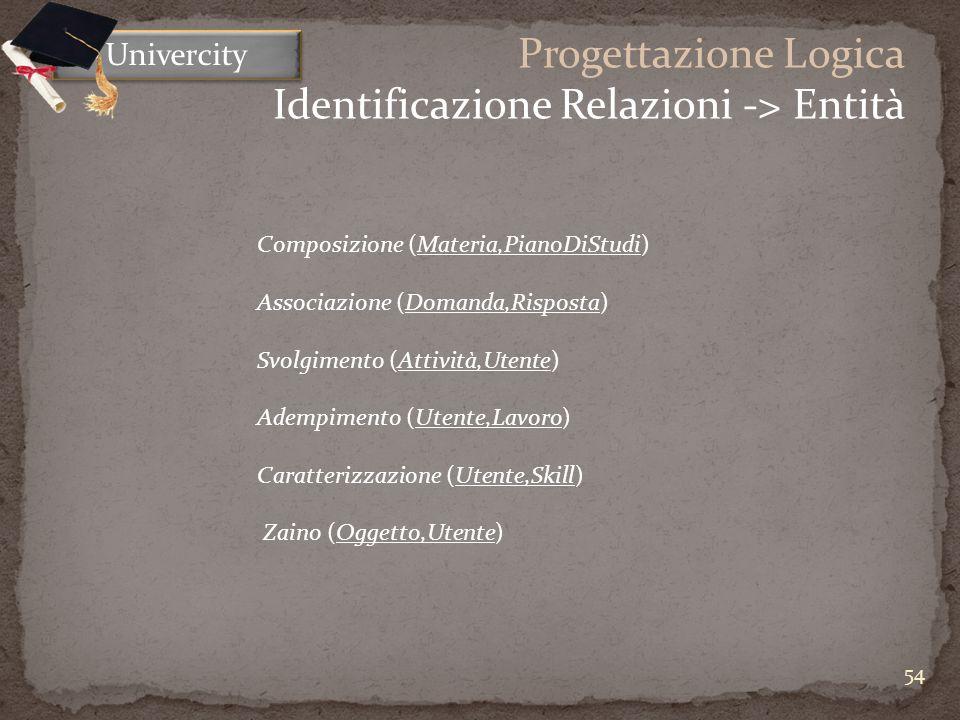 54 Univercity Progettazione Logica Identificazione Relazioni -> Entità Composizione (Materia,PianoDiStudi) Associazione (Domanda,Risposta) Svolgimento (Attività,Utente) Adempimento (Utente,Lavoro) Caratterizzazione (Utente,Skill) Zaino (Oggetto,Utente)
