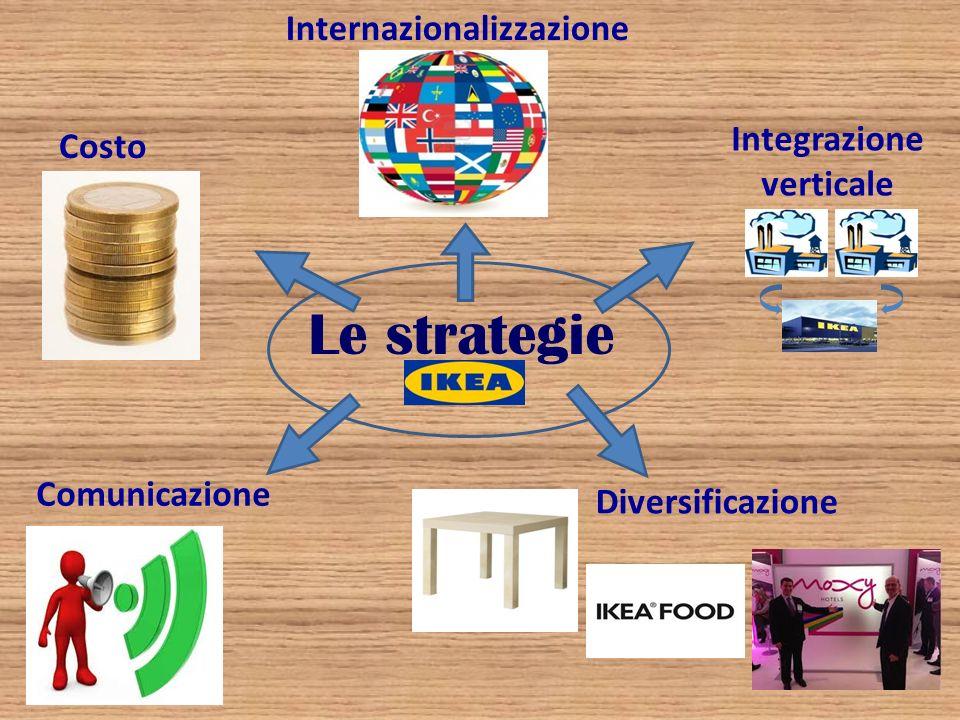 Le strategie Internazionalizzazione Costo Diversificazione Comunicazione Integrazione verticale
