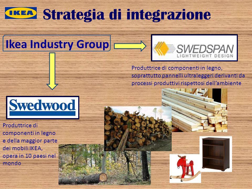 Strategia di integrazione Ikea Industry Group Produttrice di componenti in legno e della maggior parte dei mobili IKEA, opera in 10 paesi nel mondo Pr
