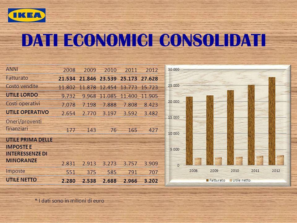 DATI ECONOMICI CONSOLIDATI * I dati sono in milioni di euro ANNI 20082009201020112012 Fatturato 21.53421.84623.53925.17327.628 Costo vendite 11.80211.