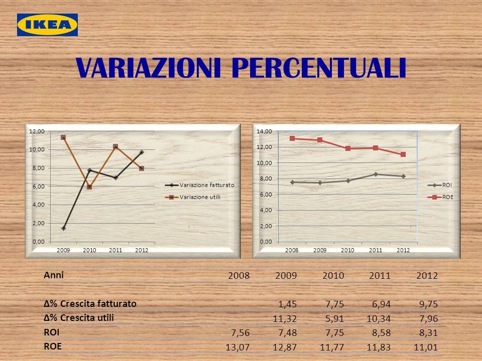 VARIAZIONI PERCENTUALI Anni 20082009201020112012 Δ% Crescita fatturato 1,457,756,949,75 Δ% Crescita utili 11,325,9110,347,96 ROI 7,567,487,758,588,31