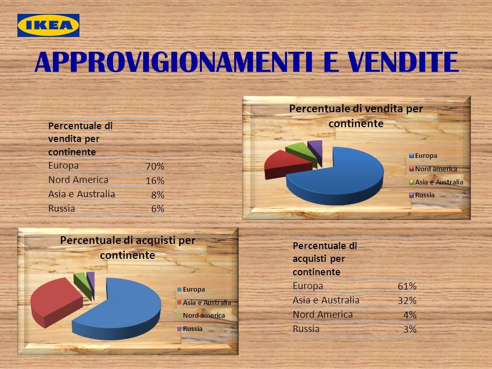 APPROVIGIONAMENTI E VENDITE Percentuale di vendita per continente Europa 70% Nord America 16% Asia e Australia 8% Russia 6% Percentuale di acquisti pe