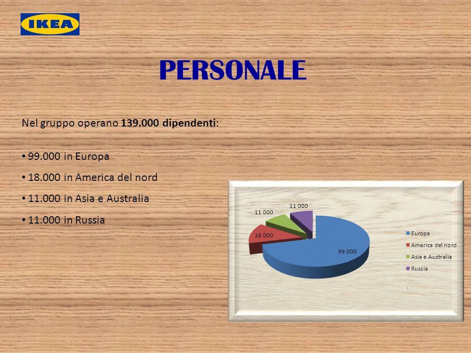 PERSONALE Nel gruppo operano 139.000 dipendenti: 99.000 in Europa 18.000 in America del nord 11.000 in Asia e Australia 11.000 in Russia
