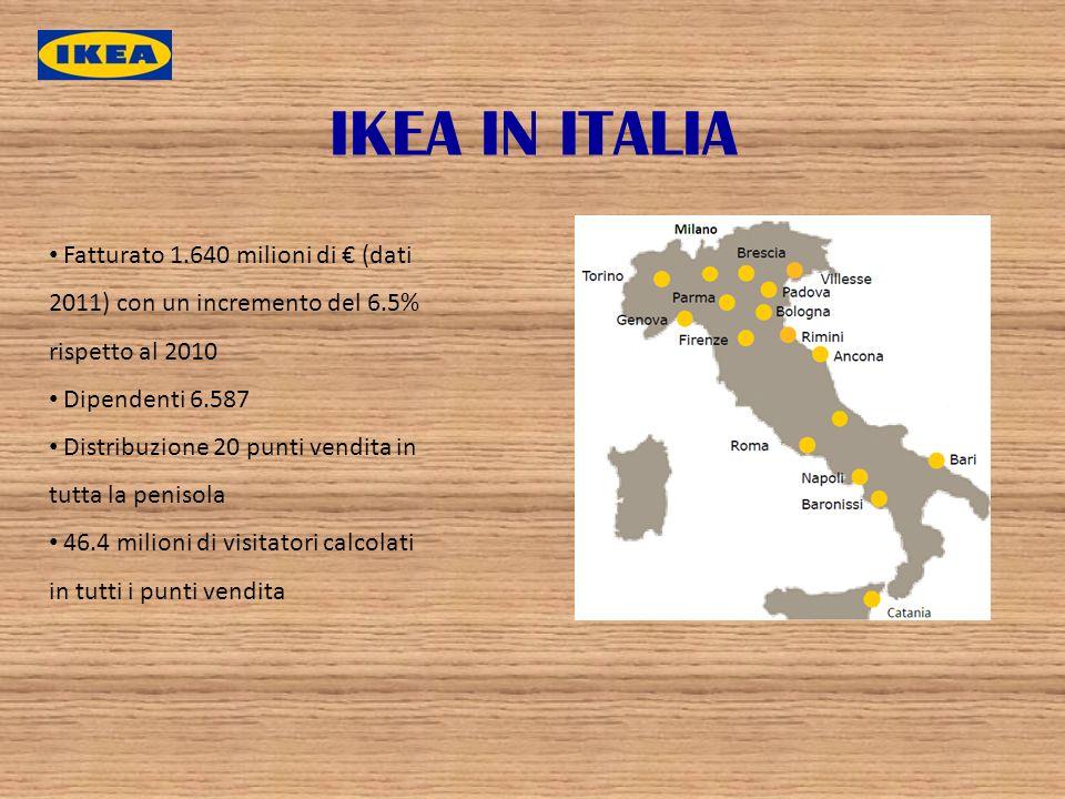 IKEA IN ITALIA Fatturato 1.640 milioni di (dati 2011) con un incremento del 6.5% rispetto al 2010 Dipendenti 6.587 Distribuzione 20 punti vendita in t