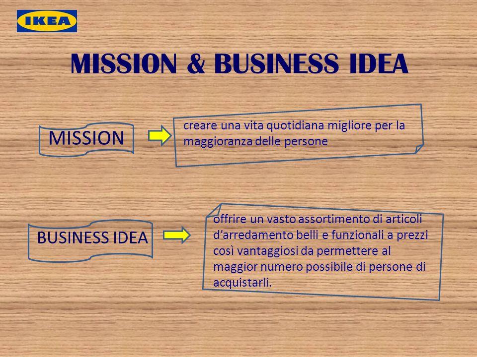 MISSION & BUSINESS IDEA MISSION creare una vita quotidiana migliore per la maggioranza delle persone BUSINESS IDEA offrire un vasto assortimento di ar