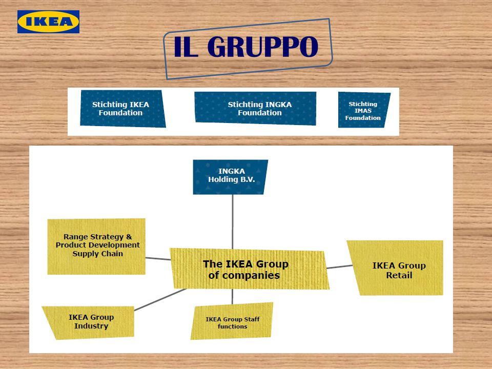Ingvar Kamprad, voleva creare una struttura e unorganizzazione volte a salvaguardare lindipendenza nel lungo termine.