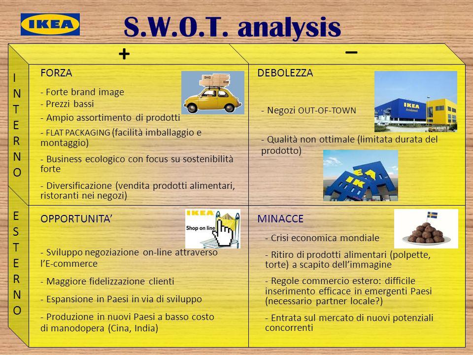 S.W.O.T. analysis FORZADEBOLEZZA OPPORTUNITAMINACCE + _ INTERNOINTERNO ESTERNOESTERNO - Forte brand image - Prezzi bassi - Ampio assortimento di prodo