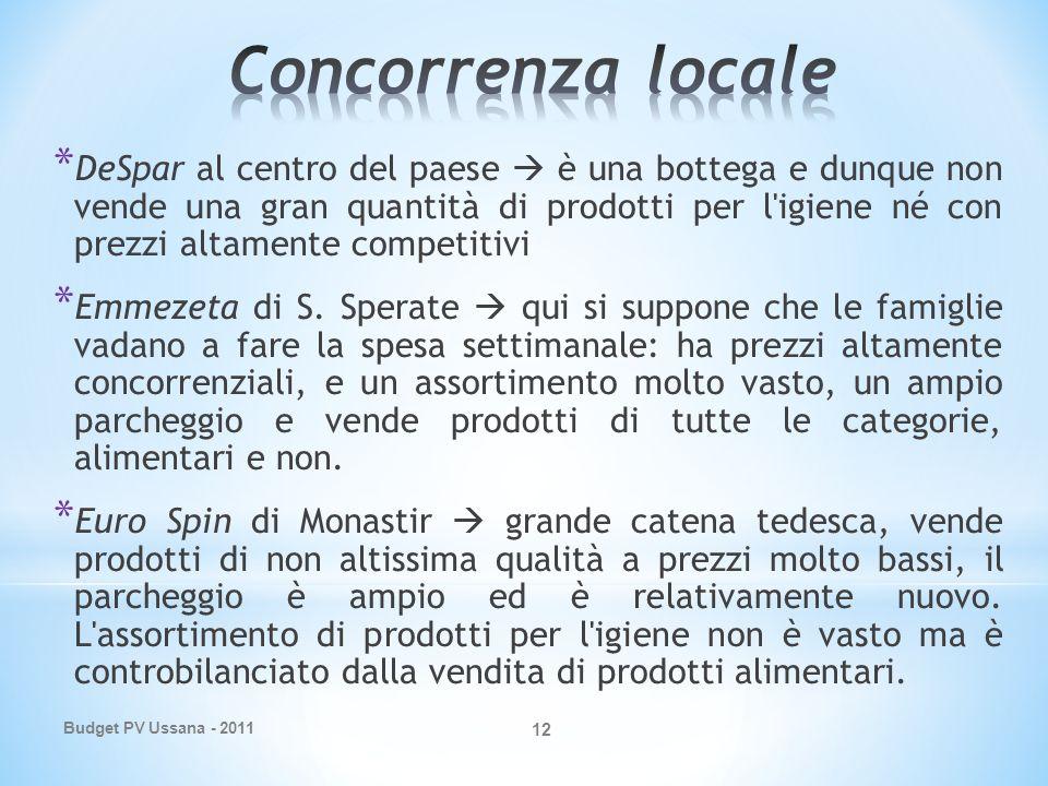 Budget PV Ussana - 2011 12 * DeSpar al centro del paese è una bottega e dunque non vende una gran quantità di prodotti per l igiene né con prezzi altamente competitivi * Emmezeta di S.