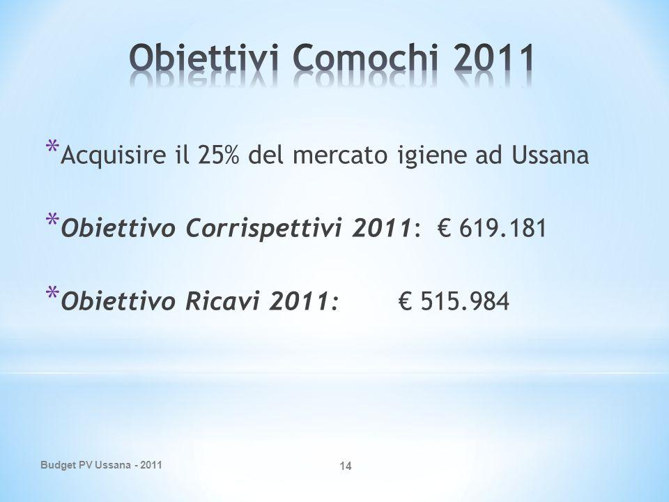 Budget PV Ussana - 2011 14 * Acquisire il 25% del mercato igiene ad Ussana * Obiettivo Corrispettivi 2011: 619.181 * Obiettivo Ricavi 2011: 515.984