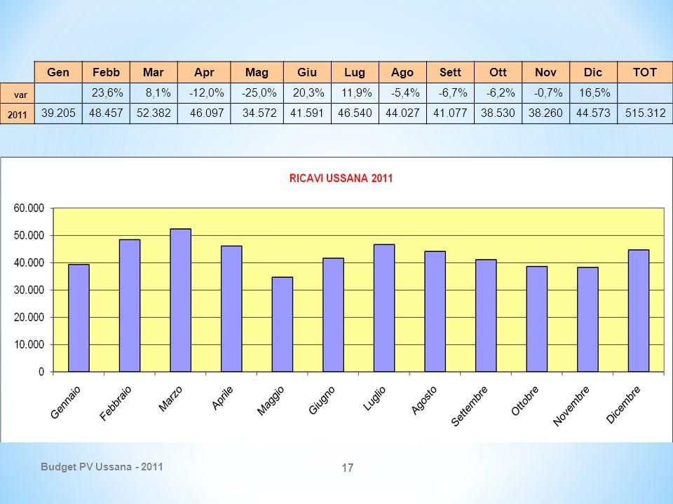 Budget PV Ussana - 2011 17 GenFebbMarAprMagGiuLugAgoSettOttNovDicTOT var 23,6%8,1%-12,0%-25,0%20,3%11,9%-5,4%-6,7%-6,2%-0,7%16,5% 2011 39.20548.45752.38246.09734.57241.59146.54044.02741.07738.53038.26044.573515.312