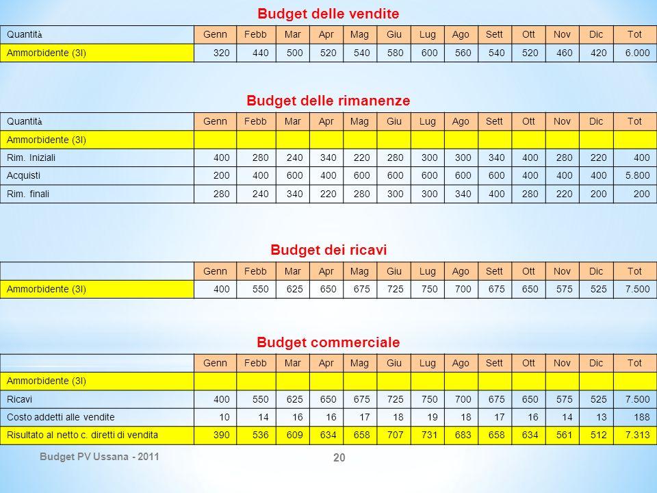 Budget PV Ussana - 2011 20 Budget Ammorbidente (3 lt.) Budget delle vendite Quantit à GennFebbMarAprMagGiuLugAgoSettOttNovDicTot Ammorbidente (3l)3204405005205405806005605405204604206.000 Budget delle rimanenze Quantit à GennFebbMarAprMagGiuLugAgoSettOttNovDicTot Ammorbidente (3l) Rim.