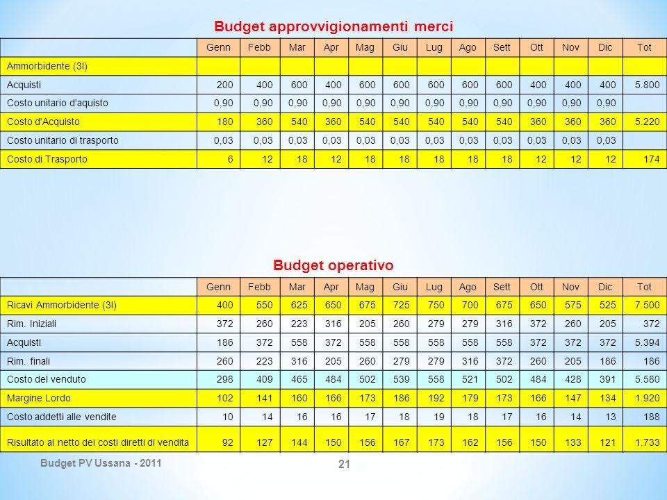 Budget PV Ussana - 2011 21 Budget approvvigionamenti merci GennFebbMarAprMagGiuLugAgoSettOttNovDicTot Ammorbidente (3l) Acquisti200400600400600 400 5.800 Costo unitario d aquisto0,90 Costo d Acquisto180360540360540 360 5.220 Costo unitario di trasporto0,03 Costo di Trasporto612181218 12 174 Budget operativo GennFebbMarAprMagGiuLugAgoSettOttNovDicTot Ricavi Ammorbidente (3l)4005506256506757257507006756505755257.500 Rim.