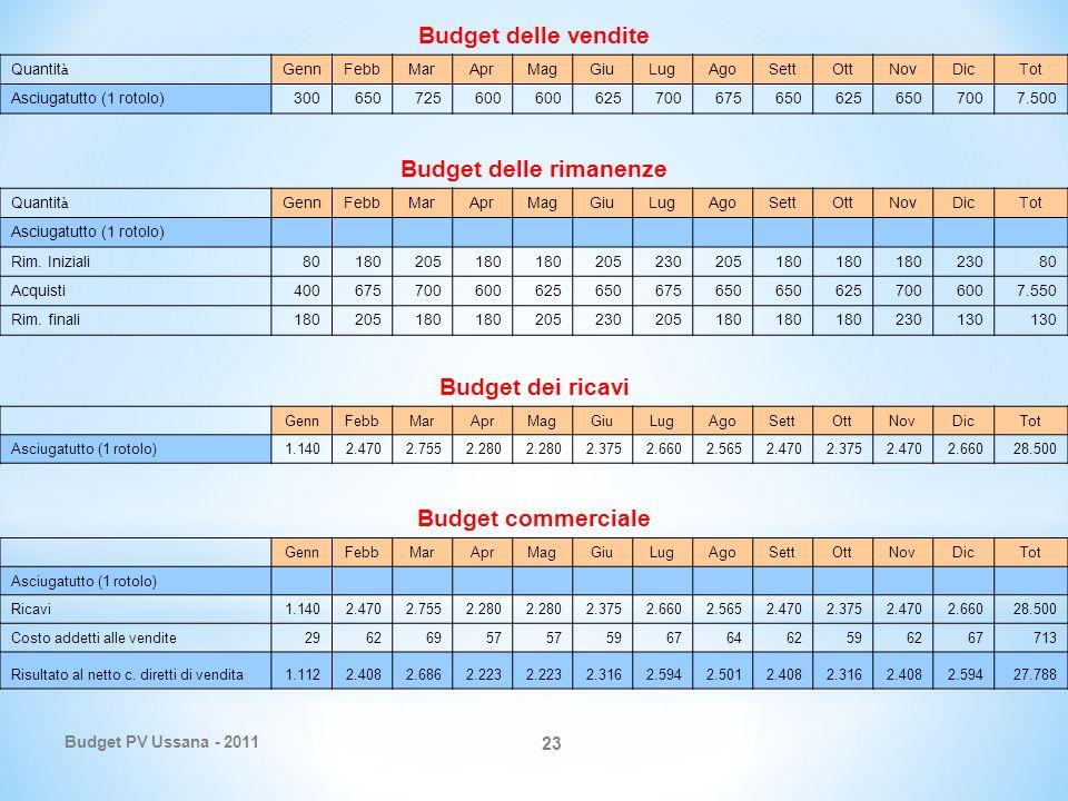 Budget PV Ussana - 2011 23 Budget delle vendite Quantit à GennFebbMarAprMagGiuLugAgoSettOttNovDicTot Asciugatutto (1 rotolo)300650725600 6257006756506256507007.500 Budget delle rimanenze Quantit à GennFebbMarAprMagGiuLugAgoSettOttNovDicTot Asciugatutto (1 rotolo) Rim.