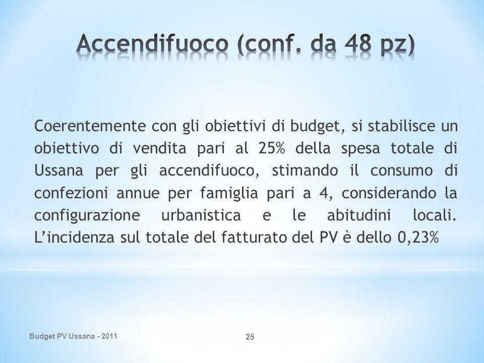 Budget PV Ussana - 2011 25 Coerentemente con gli obiettivi di budget, si stabilisce un obiettivo di vendita pari al 25% della spesa totale di Ussana per gli accendifuoco, stimando il consumo di confezioni annue per famiglia pari a 4, considerando la configurazione urbanistica e le abitudini locali.