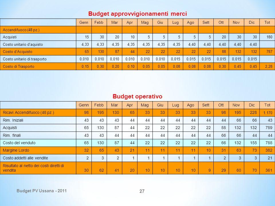 Budget PV Ussana - 2011 27 Budget approvvigionamenti merci GennFebbMarAprMagGiuLugAgoSettOttNovDicTot Accendifuoco (48 pz.) Acquisti15302010555552030 180 Costo unitario d aquisto4,33 4,35 4,40 Costo d Acquisto65130874422 88132 787 Costo unitario di trasporto0,010 0,015 Costo di Trasporto0,150,300,200,100,05 0,08 0,300,45 2,28 Budget operativo GennFebbMarAprMagGiuLugAgoSettOttNovDicTot Ricavi Accendifuoco (48 pz.)981951306533 98195228 1.170 Rim.