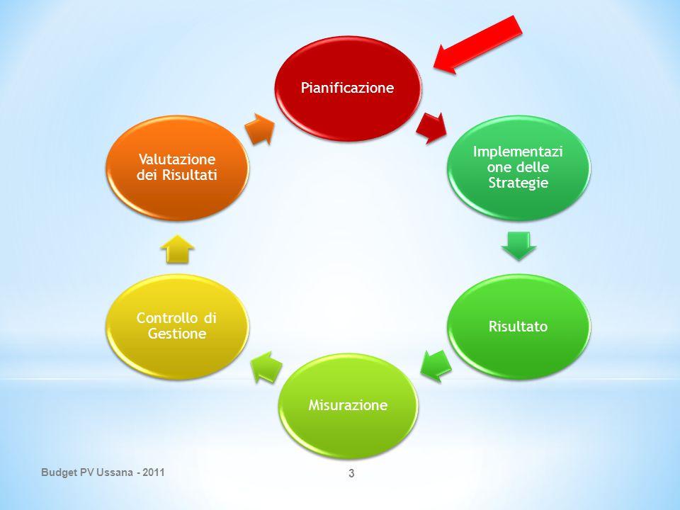 3 Pianificazione Implementazi one delle Strategie RisultatoMisurazione Controllo di Gestione Valutazione dei Risultati