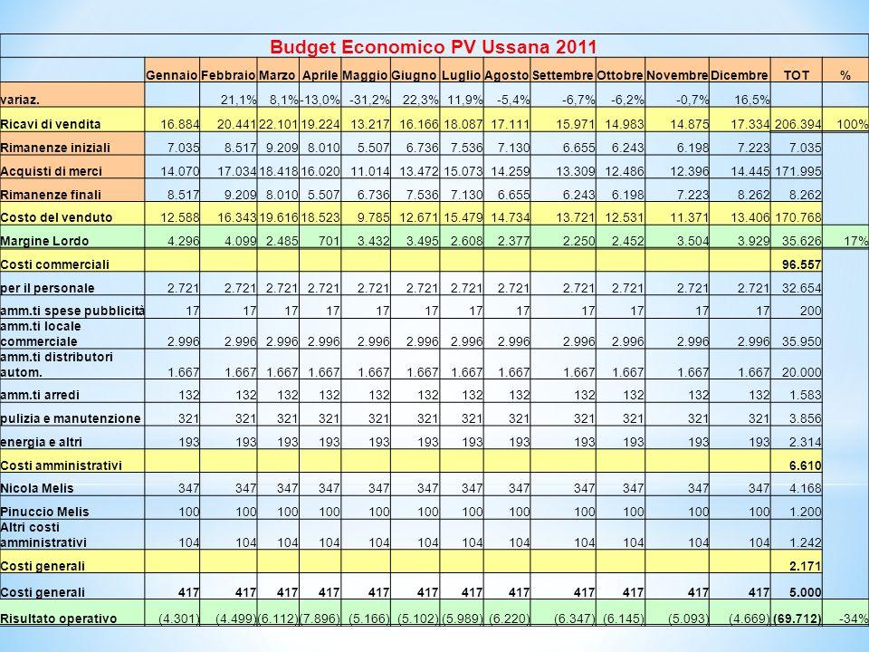 Budget PV Ussana - 2011 32 Budget Economico PV Ussana 2011 GennaioFebbraioMarzoAprileMaggioGiugnoLuglioAgostoSettembreOttobreNovembreDicembreTOT% variaz.