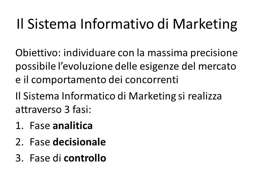 Il Sistema Informativo di Marketing Obiettivo: individuare con la massima precisione possibile levoluzione delle esigenze del mercato e il comportamento dei concorrenti Il Sistema Informatico di Marketing si realizza attraverso 3 fasi: 1.Fase analitica 2.Fase decisionale 3.Fase di controllo