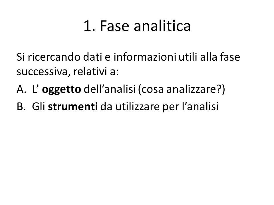 1. Fase analitica Si ricercando dati e informazioni utili alla fase successiva, relativi a: A.L oggetto dellanalisi (cosa analizzare?) B.Gli strumenti