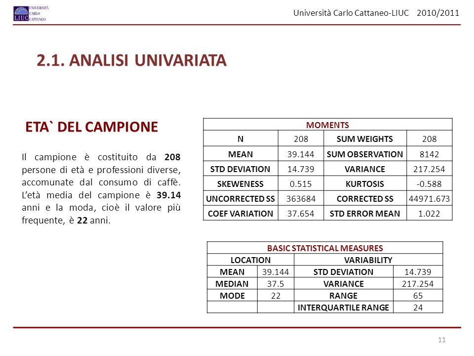 Università Carlo Cattaneo-LIUC 2010/2011 ETA` DEL CAMPIONE Il campione è costituito da 208 persone di età e professioni diverse, accomunate dal consumo di caffè.