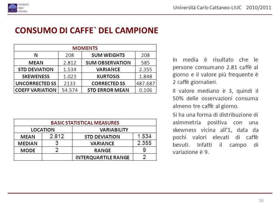 Università Carlo Cattaneo-LIUC 2010/2011 In media è risultato che le persone consumano 2.81 caffè al giorno e il valore più frequente è 2 caffè giornalieri.