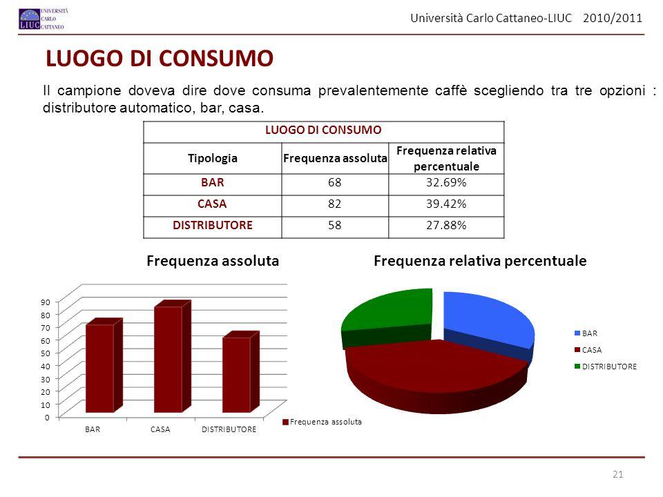 Università Carlo Cattaneo-LIUC 2010/2011 Il campione doveva dire dove consuma prevalentemente caffè scegliendo tra tre opzioni : distributore automatico, bar, casa.