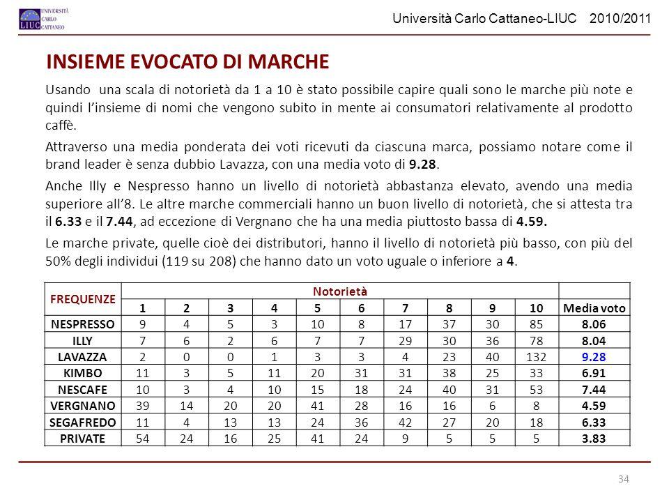 Università Carlo Cattaneo-LIUC 2010/2011 INSIEME EVOCATO DI MARCHE Usando una scala di notorietà da 1 a 10 è stato possibile capire quali sono le marche più note e quindi linsieme di nomi che vengono subito in mente ai consumatori relativamente al prodotto caffè.