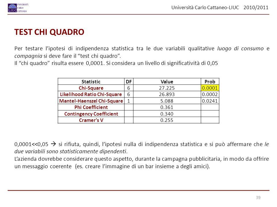 Università Carlo Cattaneo-LIUC 2010/2011 TEST CHI QUADRO Per testare lipotesi di indipendenza statistica tra le due variabili qualitative luogo di consumo e compagnia si deve fare il test chi quadro.