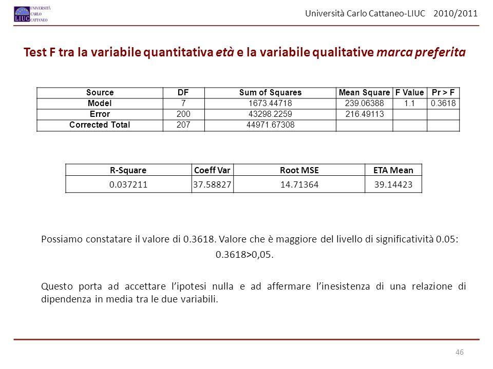 Università Carlo Cattaneo-LIUC 2010/2011 Test F tra la variabile quantitativa età e la variabile qualitative marca preferita Possiamo constatare il valore di 0.3618.