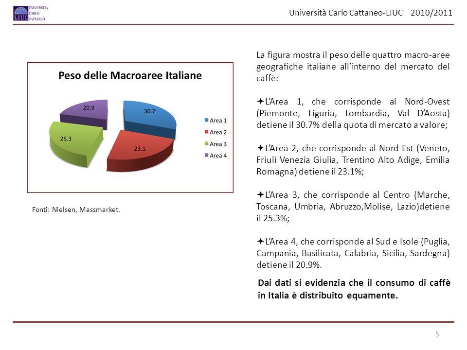 Università Carlo Cattaneo-LIUC 2010/2011 Analizzando larea retail, si può affermare che il peso dei canali distributivi in valore è così suddiviso: La grande distribuzione organizzata (GdO) detiene il 24.9% della quota di mercato; Il libero servizio (Ls) detiene il 60.8%; Il dettaglio tradizionale (Dt) e il dettaglio specializzato (Ds) detengono il 14.3%.