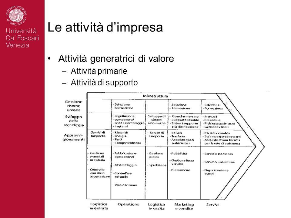 Le attività dimpresa Attività generatrici di valore –Attività primarie –Attività di supporto