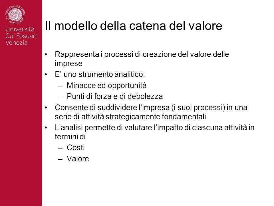 Il modello della catena del valore Rappresenta i processi di creazione del valore delle imprese E uno strumento analitico: –Minacce ed opportunità –Pu