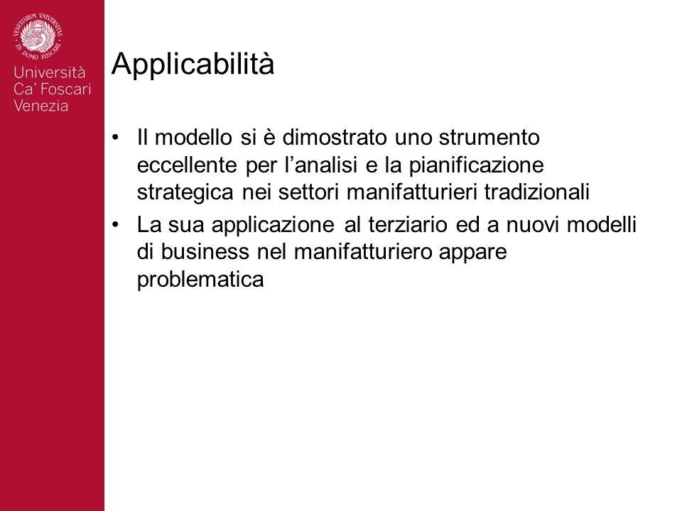 Applicabilità Il modello si è dimostrato uno strumento eccellente per lanalisi e la pianificazione strategica nei settori manifatturieri tradizionali