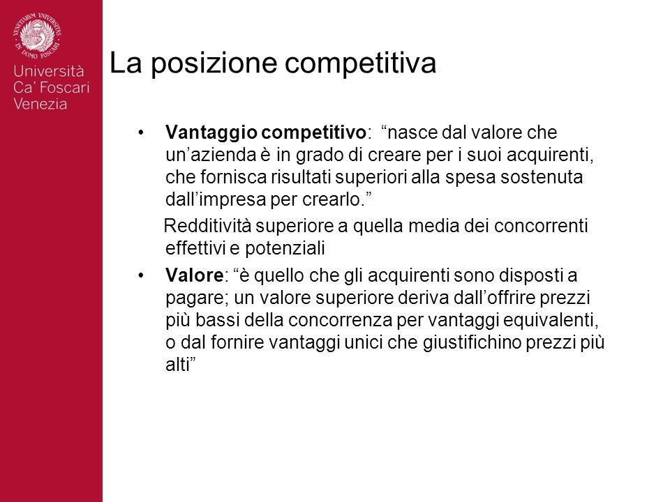 La posizione competitiva Vantaggio competitivo: nasce dal valore che unazienda è in grado di creare per i suoi acquirenti, che fornisca risultati supe