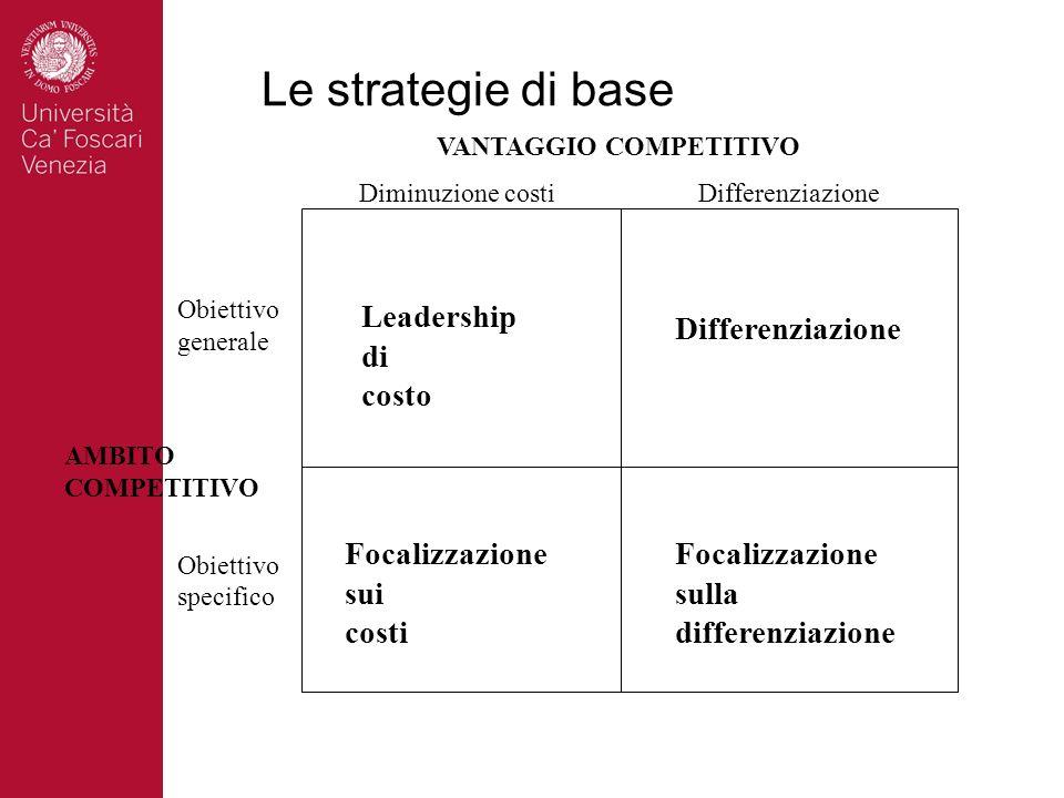 Le strategie di base VANTAGGIO COMPETITIVO AMBITO COMPETITIVO Obiettivo generale Obiettivo specifico Diminuzione costi Differenziazione Leadership di