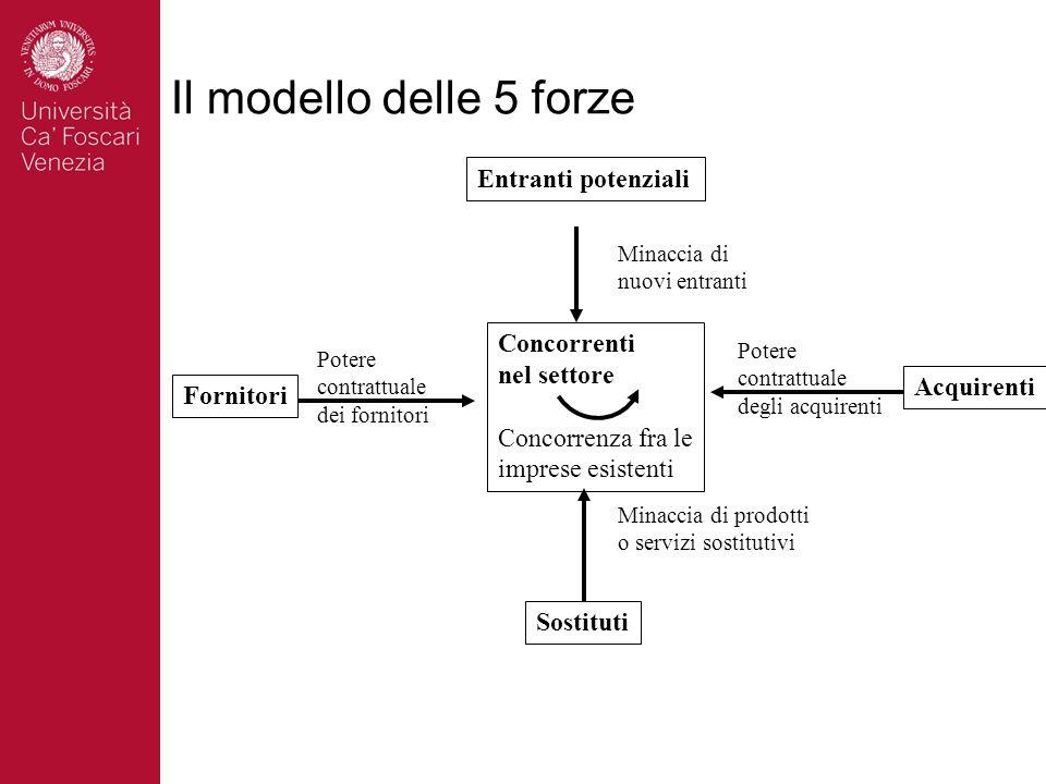Il modello delle 5 forze Concorrenti nel settore Concorrenza fra le imprese esistenti Fornitori Acquirenti Entranti potenziali Sostituti Potere contra