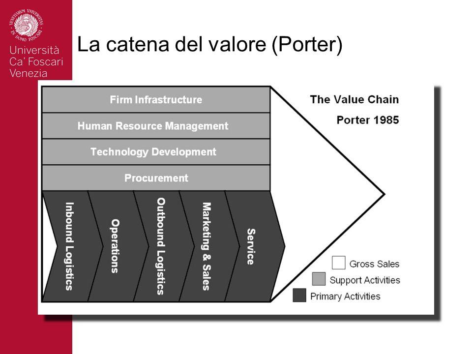 La catena del valore (Porter)