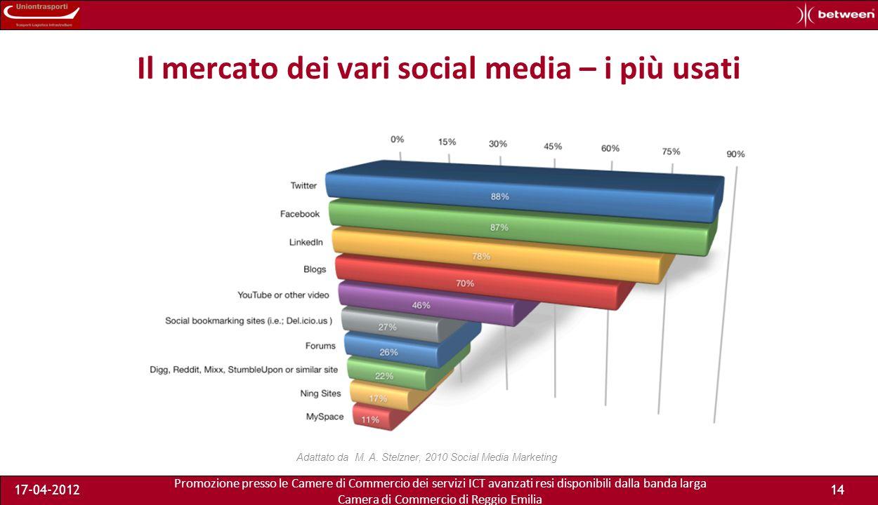 Promozione presso le Camere di Commercio dei servizi ICT avanzati resi disponibili dalla banda larga Camera di Commercio di Reggio Emilia 17-04-201214 Il mercato dei vari social media – i più usati Adattato da M.