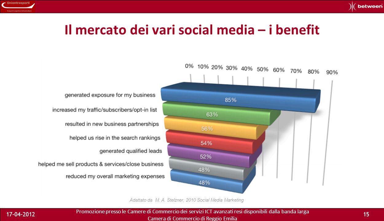 Promozione presso le Camere di Commercio dei servizi ICT avanzati resi disponibili dalla banda larga Camera di Commercio di Reggio Emilia 17-04-201215 Il mercato dei vari social media – i benefit Adattato da M.