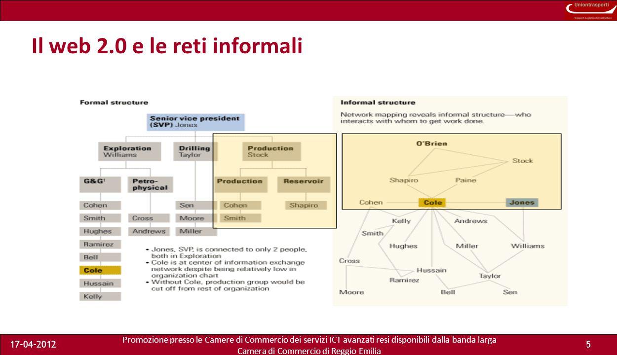 Promozione presso le Camere di Commercio dei servizi ICT avanzati resi disponibili dalla banda larga Camera di Commercio di Reggio Emilia 17-04-20125 Il web 2.0 e le reti informali