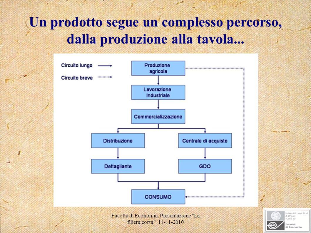 Facoltà di Economia, Presentazione La filiera corta 11-11-2010 La filiera corta è un particolare tipo di filiera che prevede un rapporto diretto tra produttore e consumatore, senza che questa relazione venga ostacolata dagli intermediari.