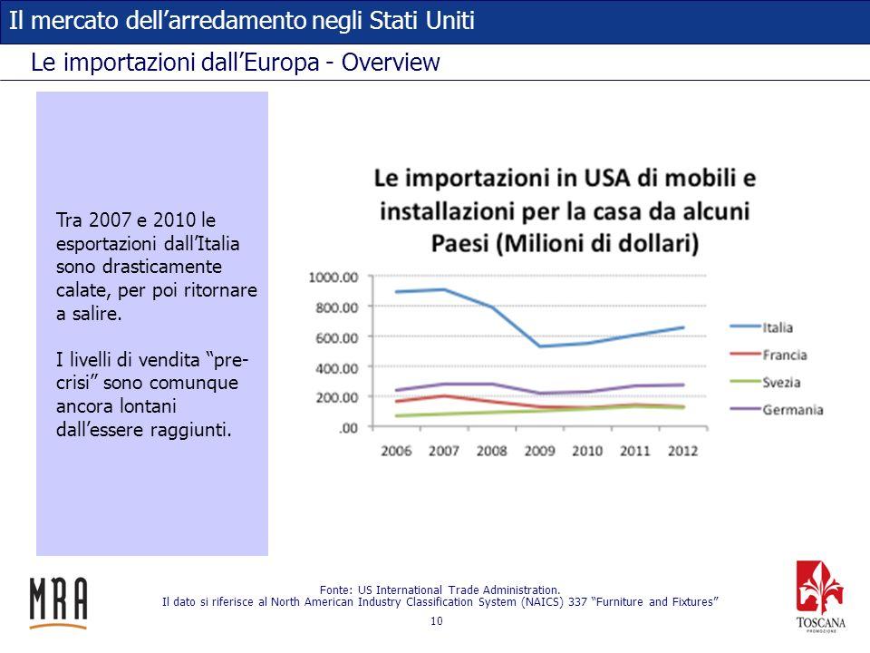 10 Il mercato dellarredamento negli Stati Uniti Le importazioni dallEuropa - Overview Fonte: US International Trade Administration. Il dato si riferis