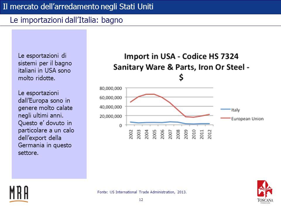 12 Il mercato dellarredamento negli Stati Uniti Le importazioni dallItalia: bagno Fonte: US International Trade Administration, 2013. Le esportazioni