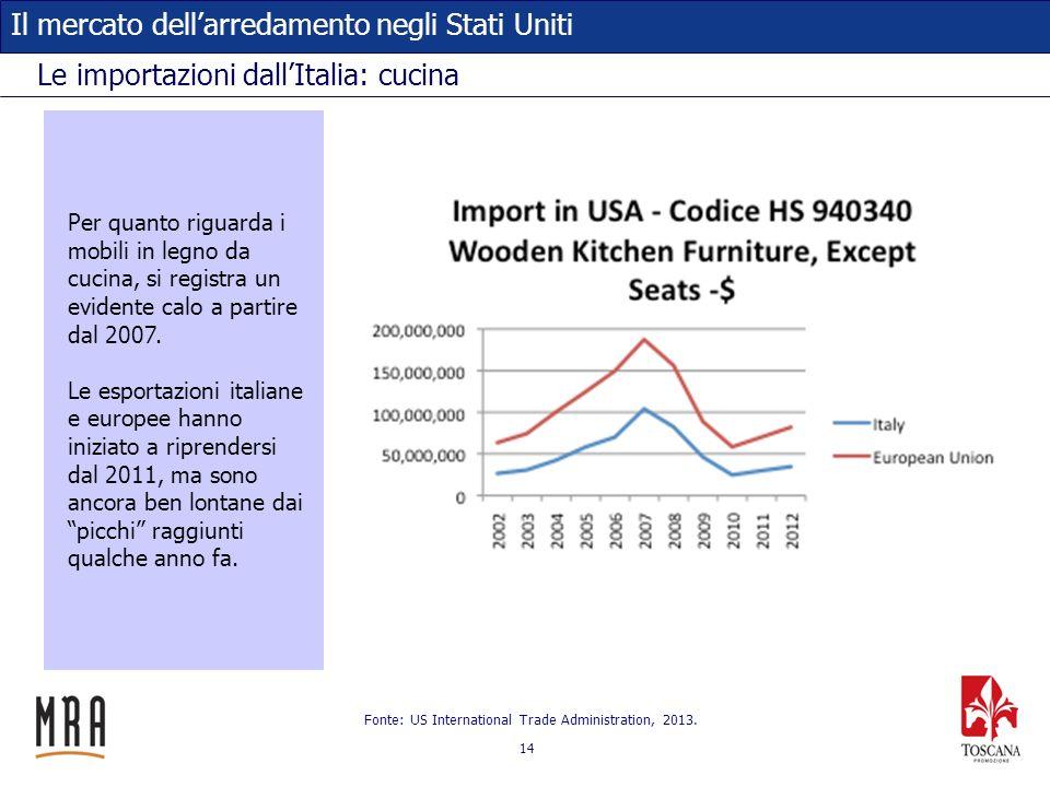 14 Il mercato dellarredamento negli Stati Uniti Le importazioni dallItalia: cucina Fonte: US International Trade Administration, 2013. Per quanto rigu