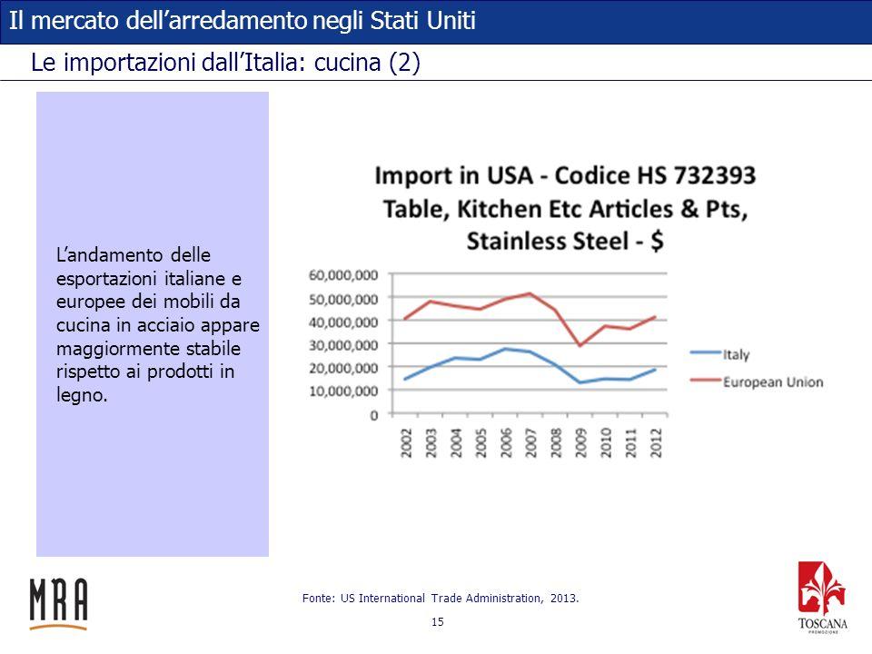 15 Il mercato dellarredamento negli Stati Uniti Le importazioni dallItalia: cucina (2) Fonte: US International Trade Administration, 2013. Landamento