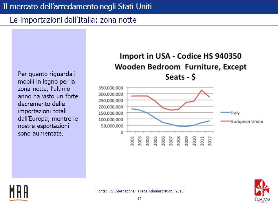 17 Il mercato dellarredamento negli Stati Uniti Le importazioni dallItalia: zona notte Fonte: US International Trade Administration, 2013. Per quanto