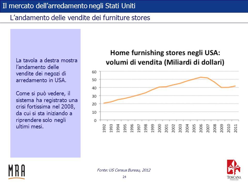24 Il mercato dellarredamento negli Stati Uniti Landamento delle vendite dei furniture stores La tavola a destra mostra landamento delle vendite dei n